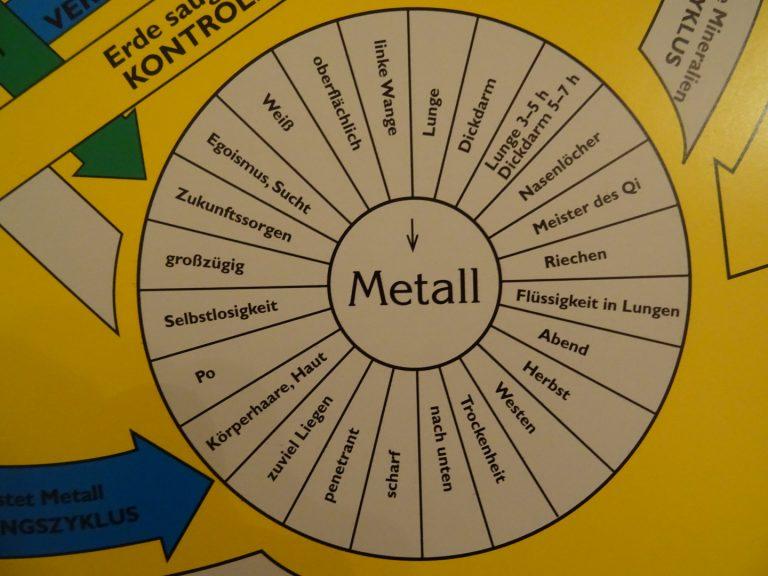 5 Wandlungsphasen: Metallelement