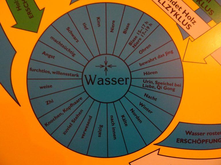 5 Wandlungsphasen: Wasserelement
